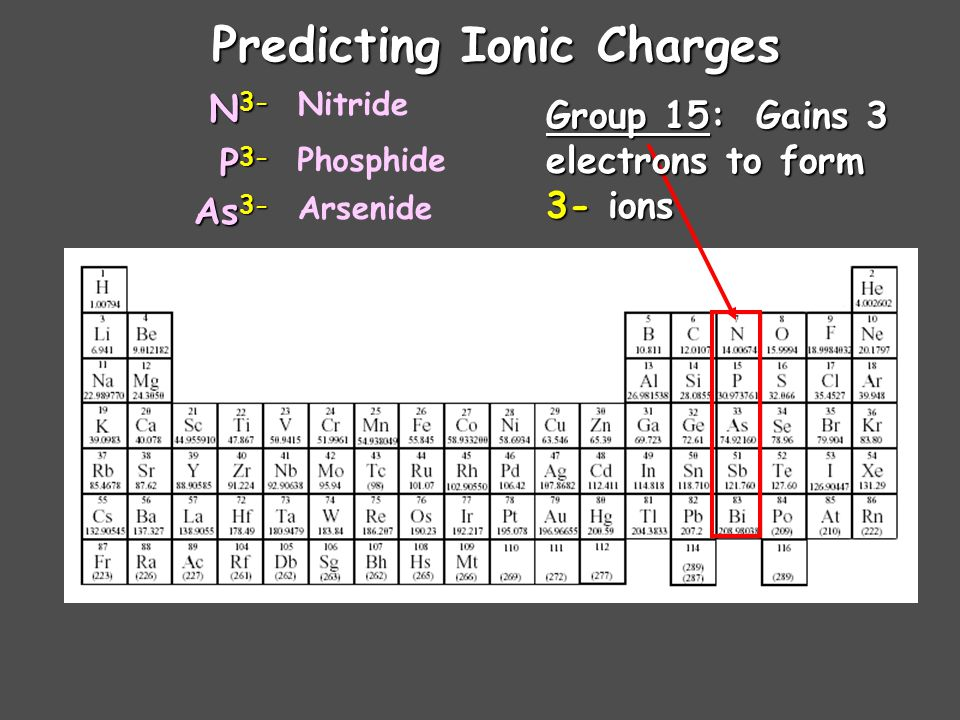 Predicting Ionic Charges Group 14: Lose 4 Lose 4 electrons or gain 4 electrons? Neither! Group 14 elements rarely form ions.