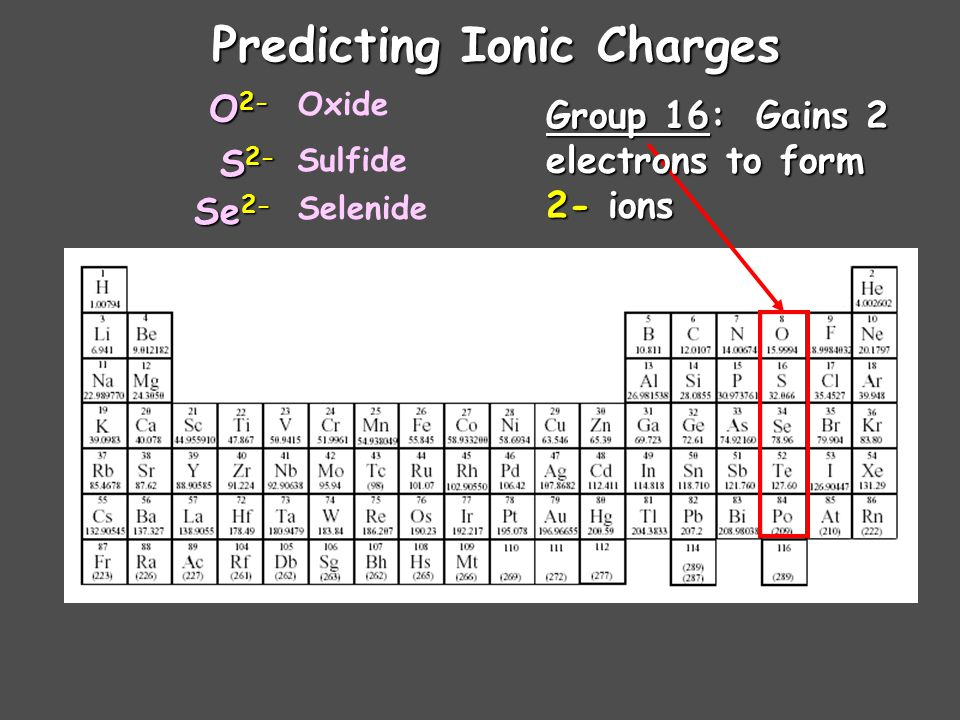 Predicting Ionic Charges Group 15: Gains 3 Gains 3 electrons to form 3- ions N 3- P 3- As 3- Nitride Phosphide Arsenide