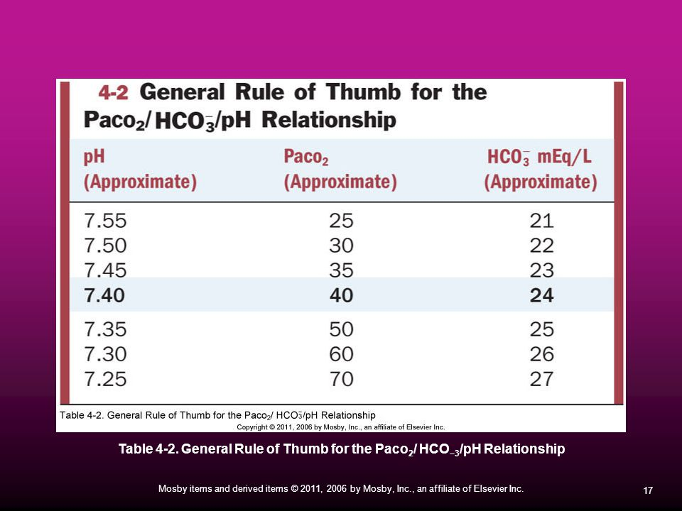 17 Mosby items and derived items © 2011, 2006 by Mosby, Inc., an affiliate of Elsevier Inc. Table 4-2. General Rule of Thumb for the Paco 2 / HCO −3 /