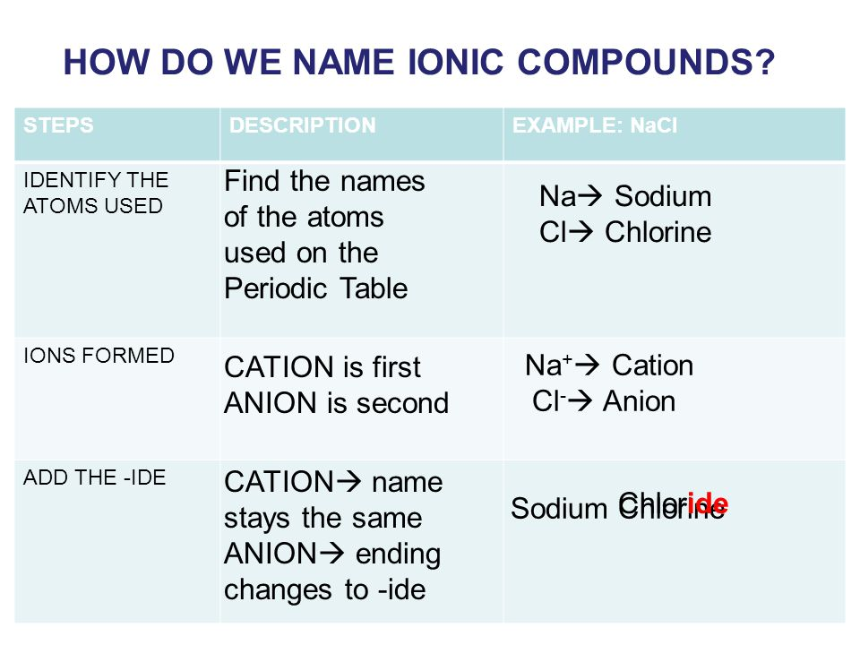 HOW DO WE NAME IONIC COMPOUNDS.