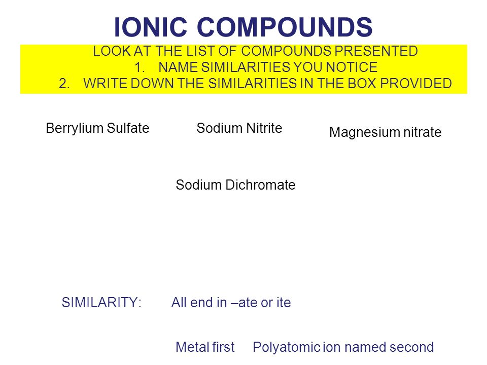 IONIC COMPOUNDS LOOK AT THE LIST OF COMPOUNDS PRESENTED 1.NAME SIMILARITIES YOU NOTICE 2.WRITE DOWN THE SIMILARITIES IN THE BOX PROVIDED All end in –ate or iteSIMILARITY: Metal first Berrylium SulfateSodium Nitrite Magnesium nitrate Sodium Dichromate Polyatomic ion named second