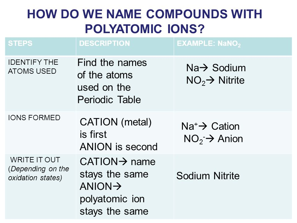 HOW DO WE NAME COMPOUNDS WITH POLYATOMIC IONS.