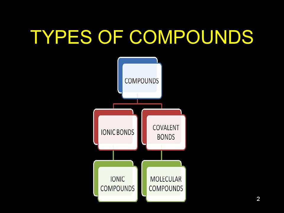 2 TYPES OF COMPOUNDS