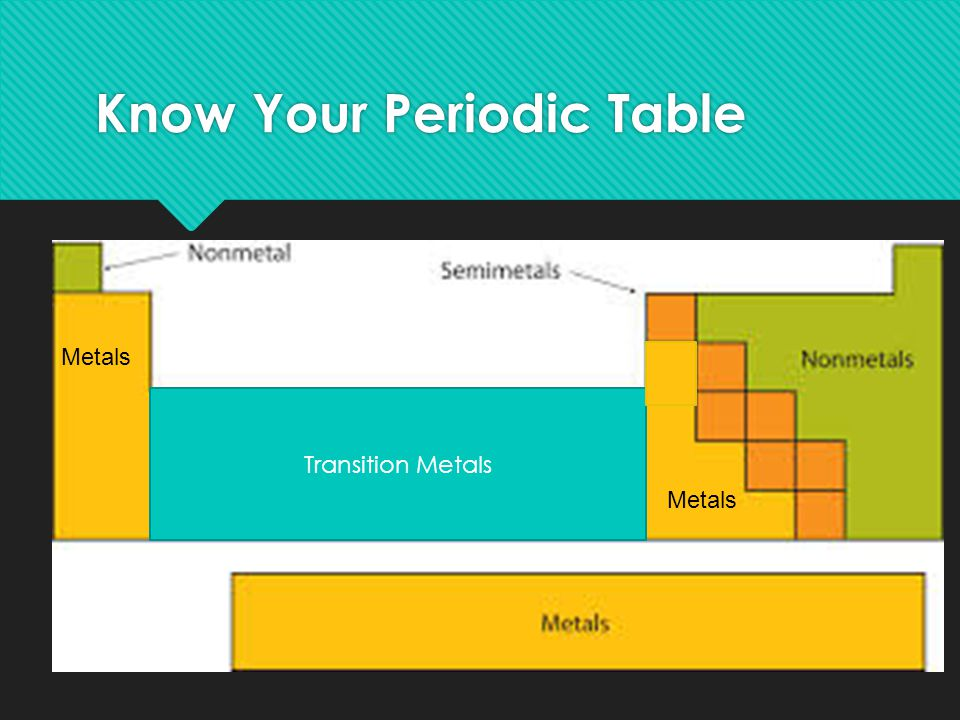 Know Your Periodic Table Transition Metals Metals