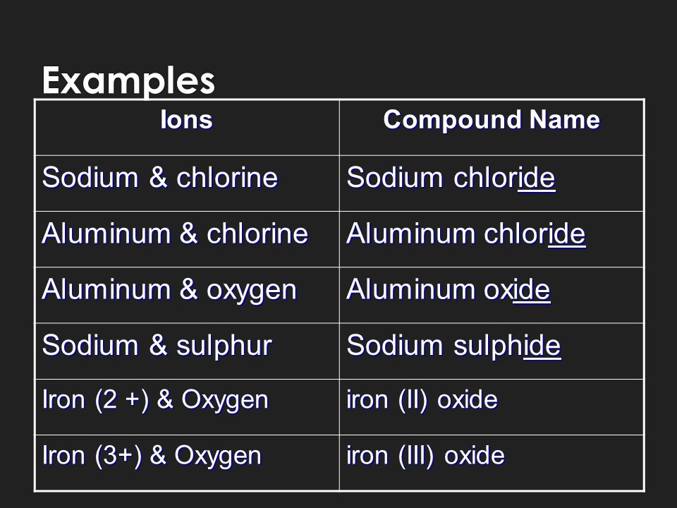 Examples Ions Compound Name Sodium & chlorine Sodium chloride Aluminum & chlorine Aluminum chloride Aluminum & oxygen Aluminum oxide Sodium & sulphur Sodium sulphide Iron (2 +) & Oxygen iron (II) oxide Iron (3+) & Oxygen iron (III) oxide