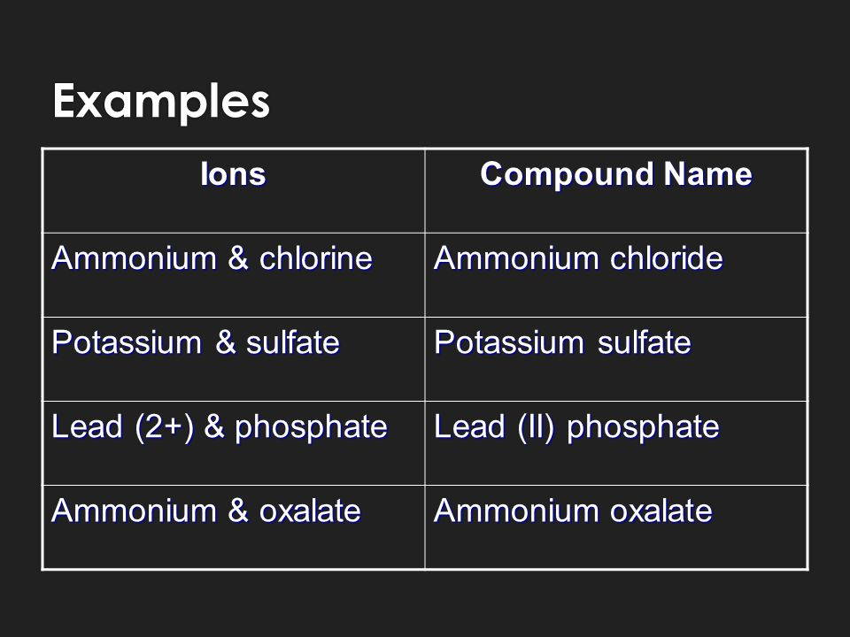 Formulas for Ionic Compounds  Ternary Ionic Compounds  Same as binary ionic compounds  Make sure that when you balance the charges that the subscript for a polyatomic ion is OUTSIDE of the brackets  This is because polyatomic ions act as a single unit and the subscript applies to the entire unit  Remember, numbers WITHIN the brackets of a polyatomic ion CANNOT be reduced  Ternary Ionic Compounds  Same as binary ionic compounds  Make sure that when you balance the charges that the subscript for a polyatomic ion is OUTSIDE of the brackets  This is because polyatomic ions act as a single unit and the subscript applies to the entire unit  Remember, numbers WITHIN the brackets of a polyatomic ion CANNOT be reduced