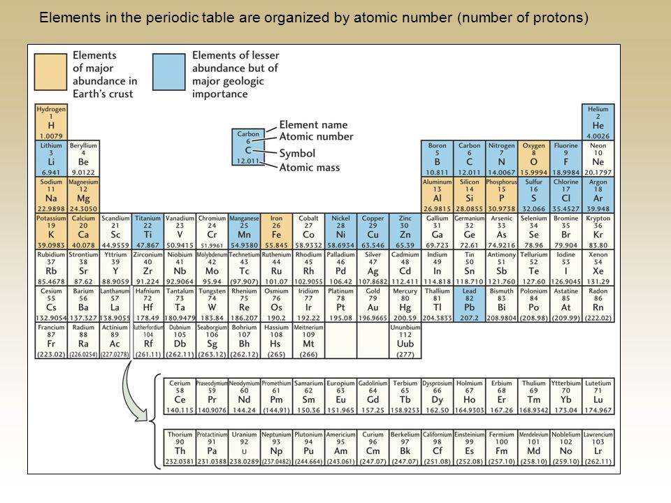 Elements in the periodic table are organized by atomic number (number of protons)