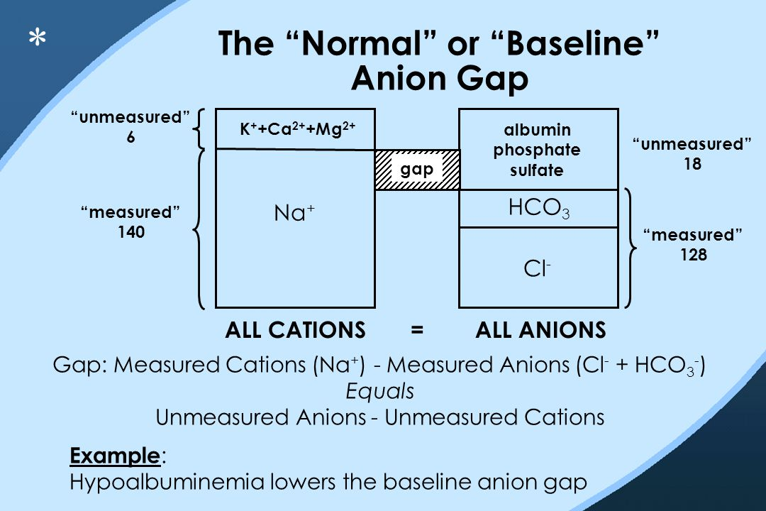 "The ""Normal"" or ""Baseline"" Anion Gap K + +Ca 2+ +Mg 2+ Na + Cl - HCO 3 gap albumin phosphate sulfate ""unmeasured"" 6 ""measured"" 140 ""unmeasured"" 18 ""me"