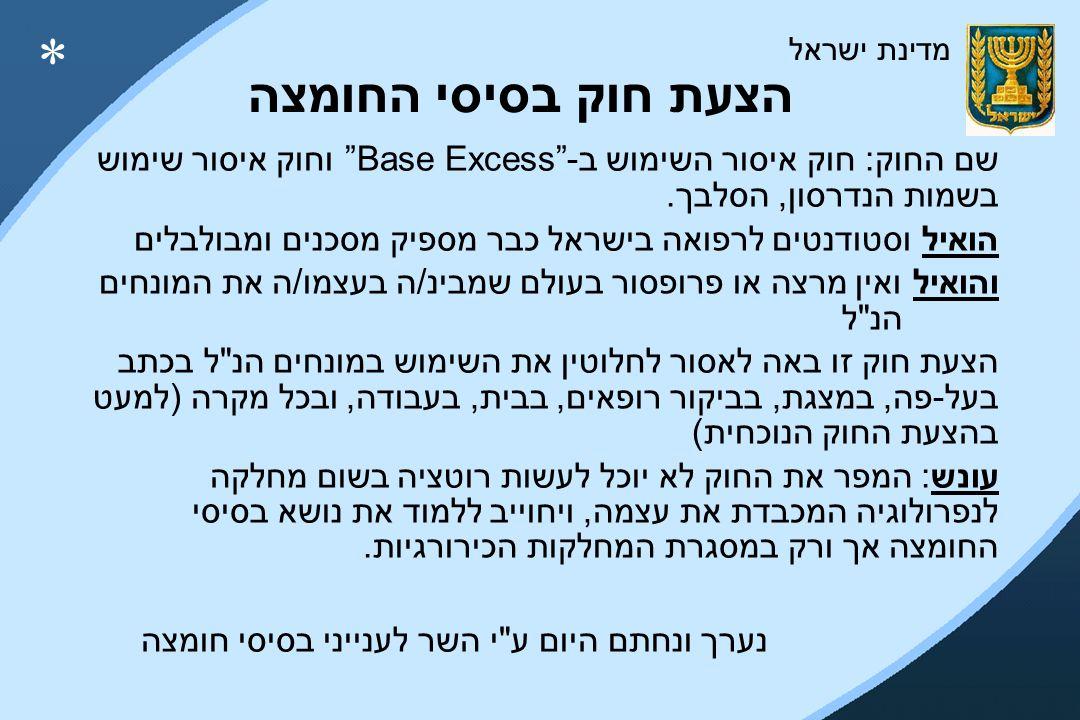 הצעת חוק בסיסי החומצה שם החוק: חוק איסור השימוש ב- Base Excess וחוק איסור שימוש בשמות הנדרסון, הסלבך.