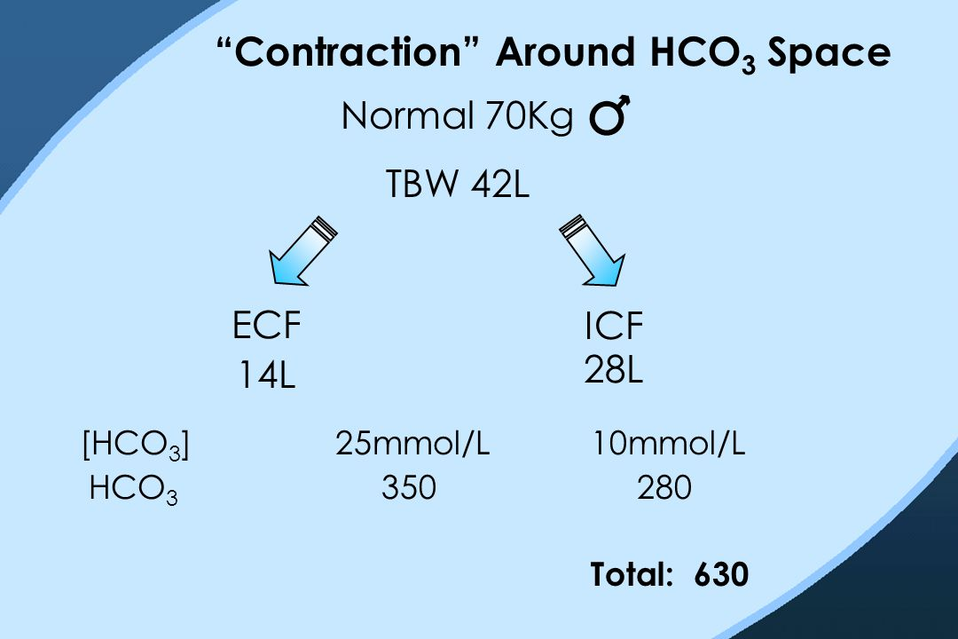 """Contraction"" Around HCO 3 Space Normal 70Kg TBW 42L ECF 14L ICF 28L [HCO 3 ]25mmol/L10mmol/L HCO 3 350 280 Total: 630"