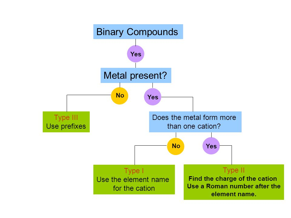 Binary Compounds Metal present? Yes Does the metal form more than one cation? Yes No Yes No Type I Use the element name for the cation Type II Find th