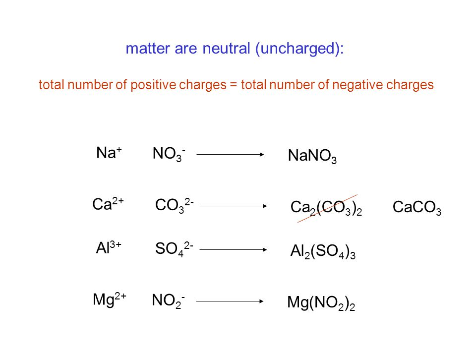 matter are neutral (uncharged): total number of positive charges = total number of negative charges Na + NO 3 - NaNO 3 Ca 2+ CO 3 2- Ca 2 (CO 3 ) 2 Ca