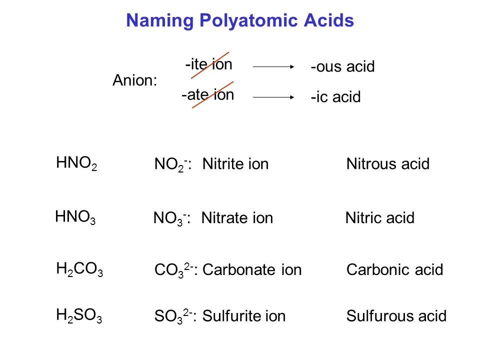 Naming Polyatomic Acids Anion: -ite ion -ous acid -ate ion -ic acid HNO 3 NO 3 - :Nitrate ionNitric acid HNO 2 NO 2 - :Nitrite ionNitrous acid H 2 CO