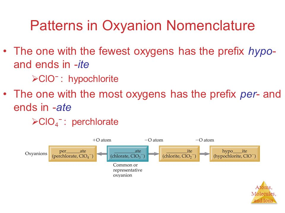 Atoms, Molecules, and Ions Patterns in Oxyanion Nomenclature The one with the fewest oxygens has the prefix hypo- and ends in -ite  ClO − : hypochlorite The one with the most oxygens has the prefix per- and ends in -ate  ClO 4 − : perchlorate