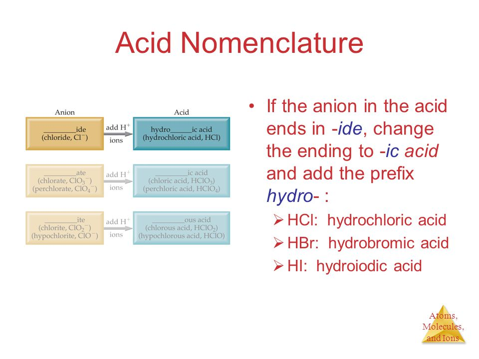 Atoms, Molecules, and Ions Acid Nomenclature If the anion in the acid ends in -ide, change the ending to -ic acid and add the prefix hydro- :  HCl: hydrochloric acid  HBr: hydrobromic acid  HI: hydroiodic acid