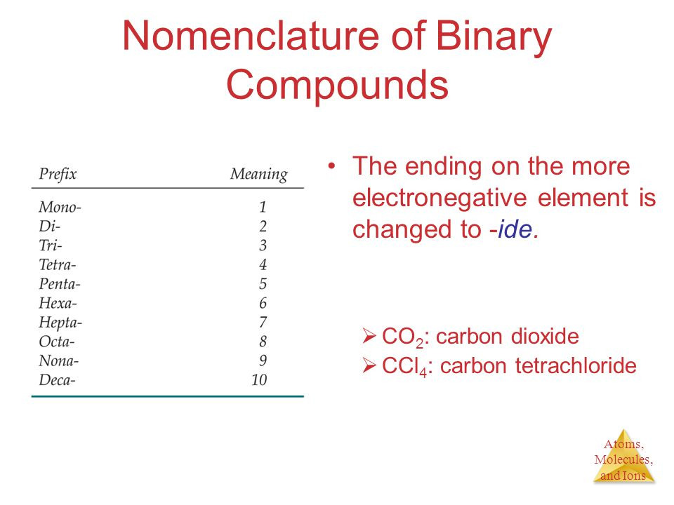 Atoms, Molecules, and Ions Nomenclature of Binary Compounds The ending on the more electronegative element is changed to -ide.