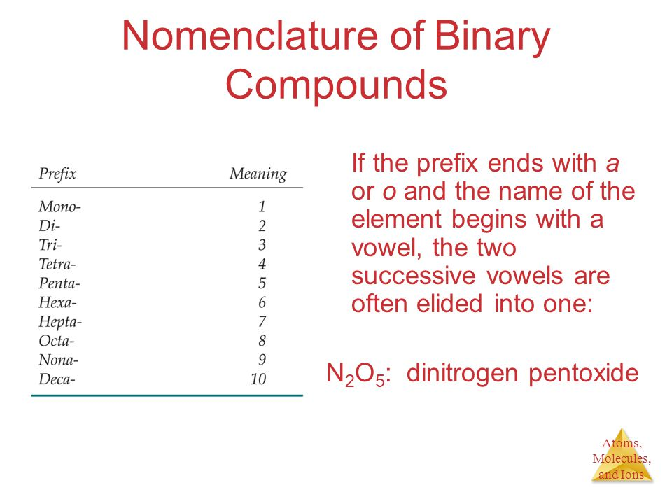 Atoms, Molecules, and Ions Nomenclature of Binary Compounds If the prefix ends with a or o and the name of the element begins with a vowel, the two successive vowels are often elided into one: N 2 O 5 : dinitrogen pentoxide
