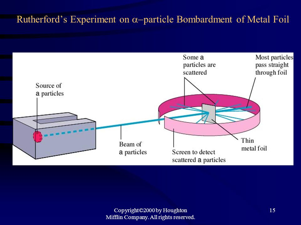 Copyright©2000 by Houghton Mifflin Company. All rights reserved. 15 Rutherford's Experiment on  particle Bombardment of Metal Foil