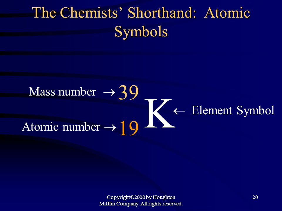 Copyright©2000 by Houghton Mifflin Company. All rights reserved. 20 The Chemists' Shorthand: Atomic Symbols K  Element Symbol 39 19 Mass number  At