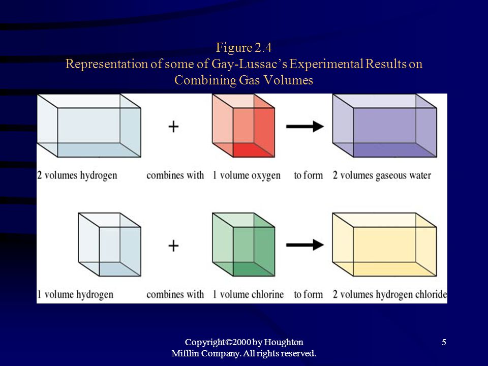 Copyright©2000 by Houghton Mifflin Company. All rights reserved. 5 Figure 2.4 Representation of some of Gay-Lussac's Experimental Results on Combining