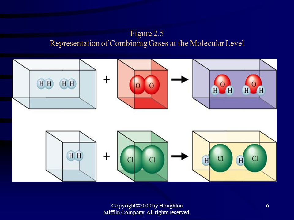 Copyright©2000 by Houghton Mifflin Company. All rights reserved. 6 Figure 2.5 Representation of Combining Gases at the Molecular Level