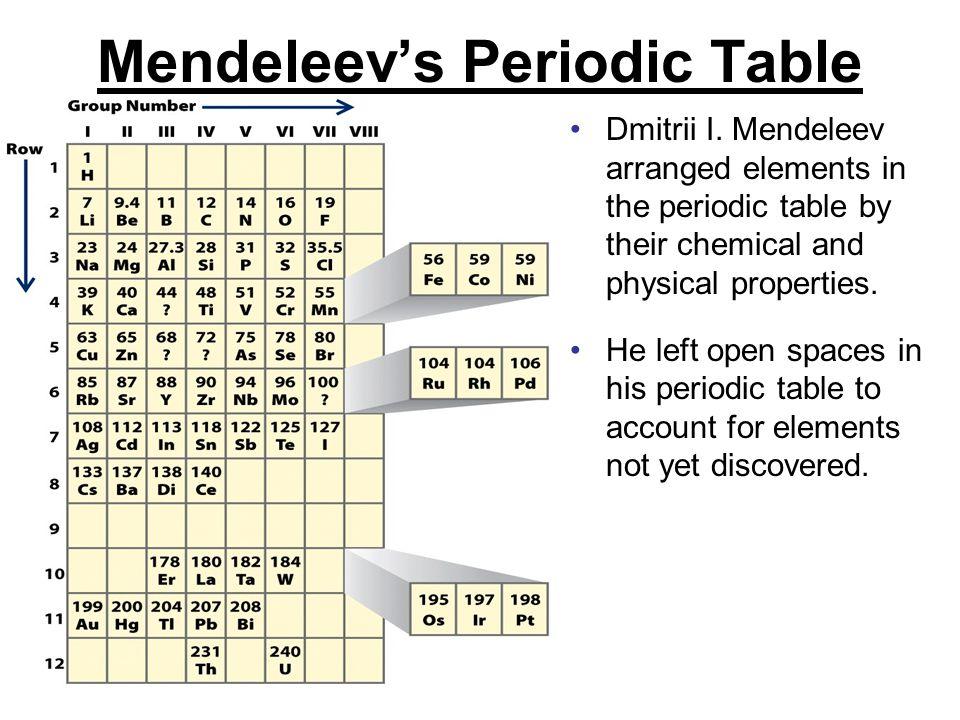 Mendeleev's Periodic Table Dmitrii I.