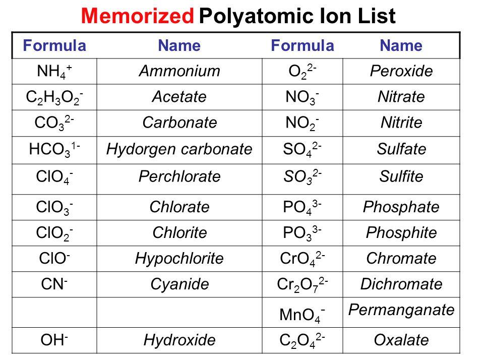 FormulaNameFormulaName NH 4 + AmmoniumO 2 2- Peroxide C2H3O2-C2H3O2- AcetateNO 3 - Nitrate CO 3 2- CarbonateNO 2 - Nitrite HCO 3 1- Hydorgen carbonateSO 4 2- Sulfate ClO 4 - PerchlorateSO 3 2- Sulfite ClO 3 - ChloratePO 4 3- Phosphate ClO 2 - ChloritePO 3 3- Phosphite ClO - HypochloriteCrO 4 2- Chromate CN - CyanideCr 2 O 7 2- Dichromate MnO 4 - Permanganate OH - HydroxideC 2 O 4 2- Oxalate Memorized Polyatomic Ion List