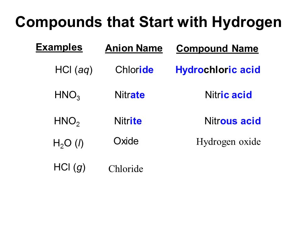 Compounds that Start with Hydrogen Examples HCl (aq)ChlorideHydrochloric acid HNO 3 NitrateNitric acid HNO 2 NitriteNitrous acid H 2 O (l) HCl (g) Anion Name Compound Name Oxide Hydrogen oxide Chloride