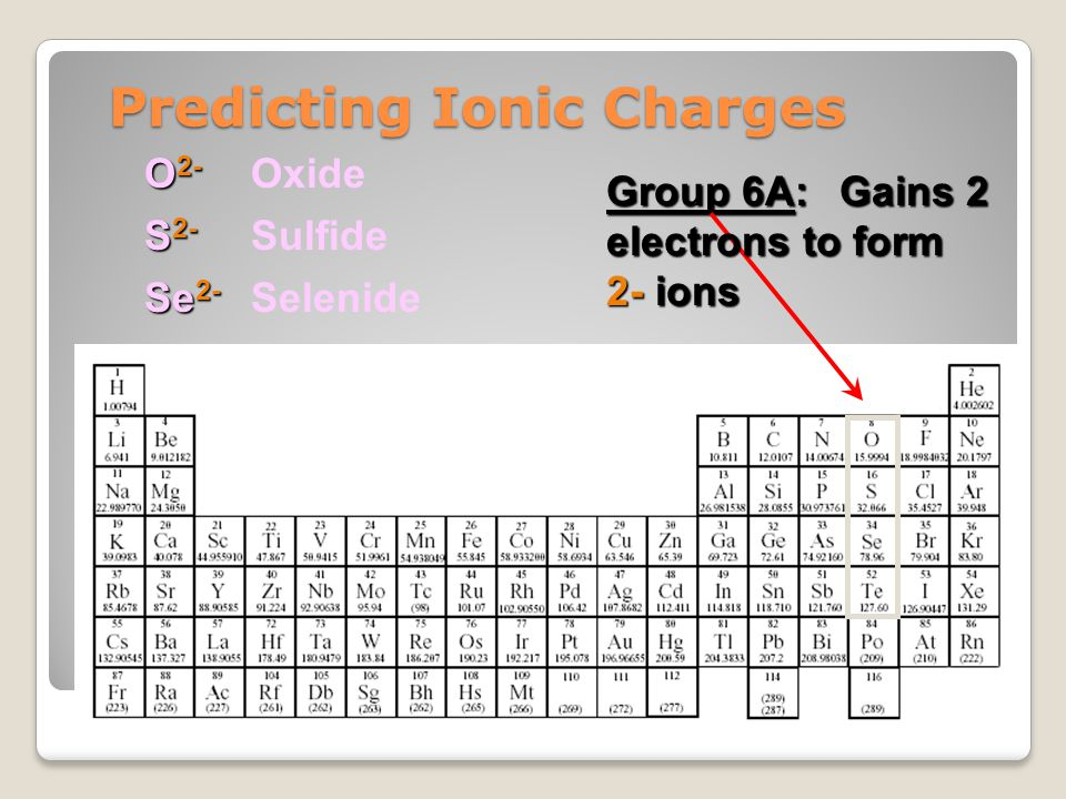 Predicting Ionic Charges Group 6A: Gains 2 Gains 2 electrons to form 2- ions O 2- S 2- Se 2- Oxide Sulfide Selenide