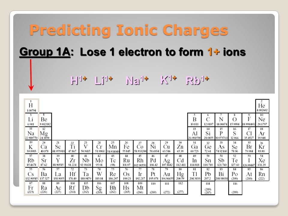 Predicting Ionic Charges Group 2A: Loses 2 electrons to form 2+ ions Be 2+ Mg 2+ Ca 2+ Sr 2+ Ba 2+