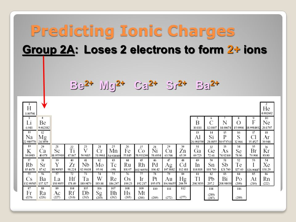 Predicting Ionic Charges Group B elements: Some transition elements Some transition elements have only one possible oxidation state, such as these three: have only one possible oxidation state, such as these three: Zinc = Zn 2+ Silver = Ag 1+ Cadmium = Cd 2+