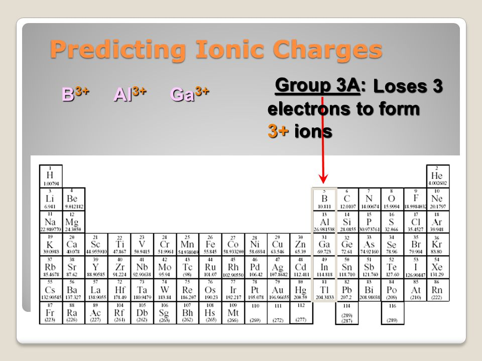 Writing Ionic Compound Formulas Example: Aluminum phosphate (note the 2 word name) 1.