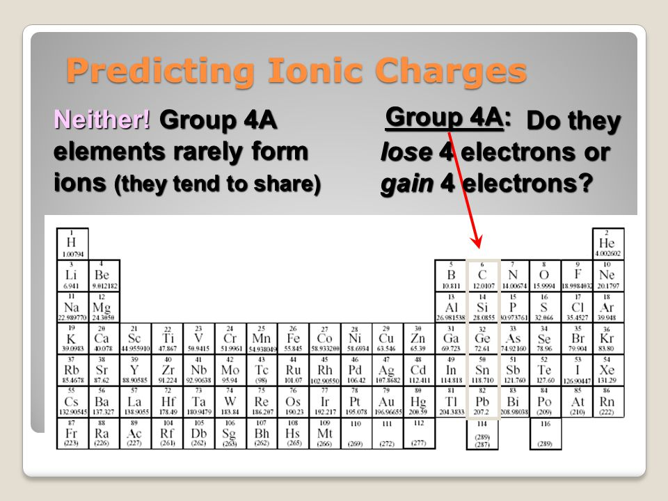 Predicting Ionic Charges Group 4A: Do they lose 4 electrons or gain 4 electrons? Do they lose 4 electrons or gain 4 electrons? Neither! Group 4A eleme