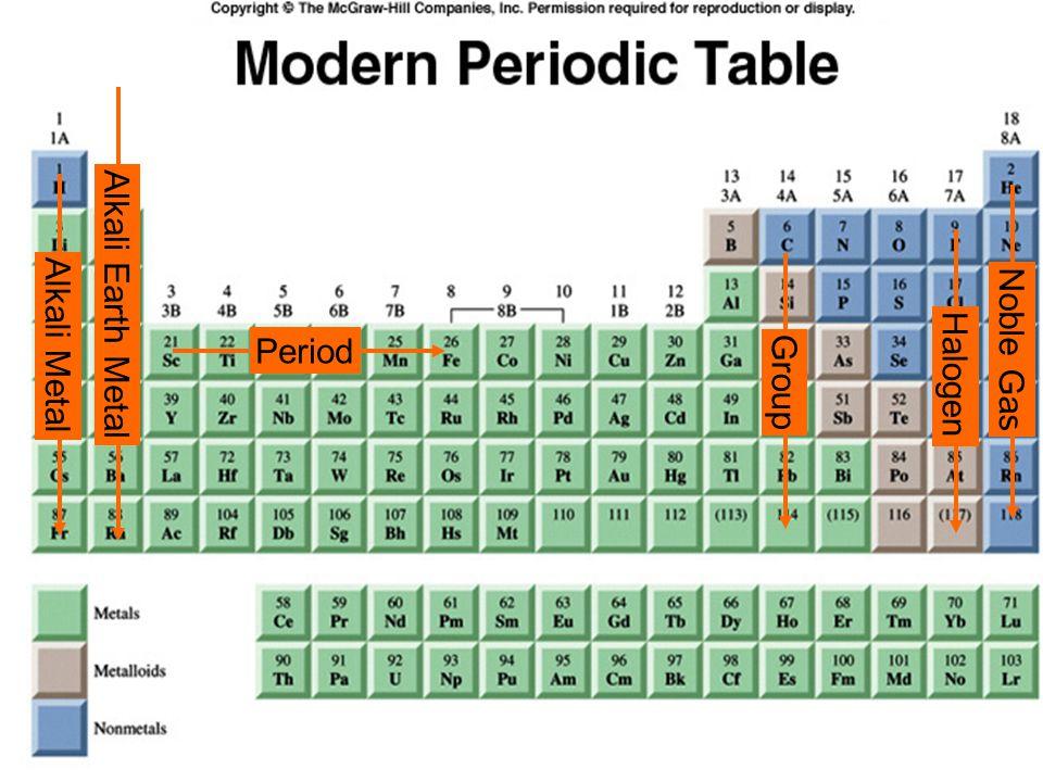 22 Period Group Alkali Metal Noble Gas Halogen Alkali Earth Metal
