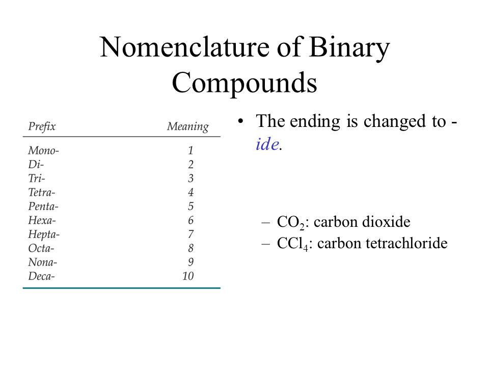 Nomenclature of Binary Compounds The ending is changed to - ide.