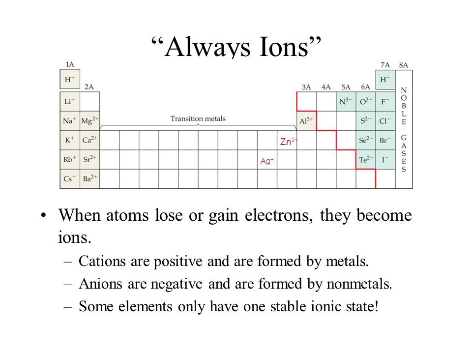 Always Ions When atoms lose or gain electrons, they become ions.