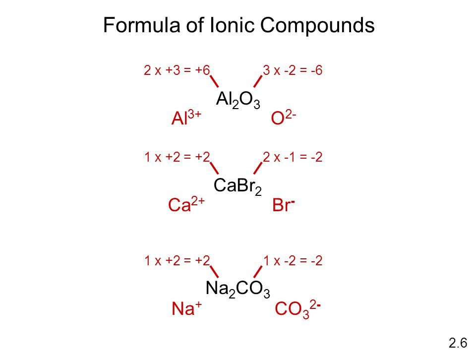 Formula of Ionic Compounds Al 2 O 3 2.6 2 x +3 = +63 x -2 = -6 Al 3+ O 2- CaBr 2 1 x +2 = +22 x -1 = -2 Ca 2+ Br - Na 2 CO 3 1 x +2 = +21 x -2 = -2 Na + CO 3 2-