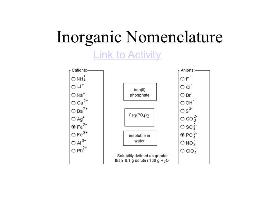 Inorganic Nomenclature Link to Activity