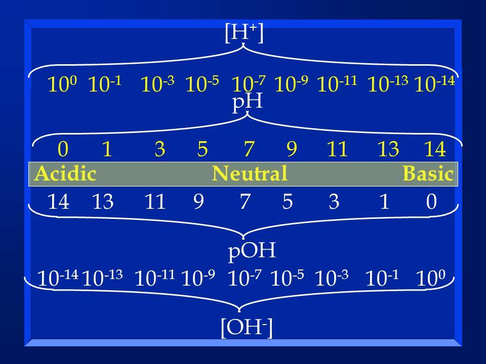 013579111314 013579111314 Basic 10 0 10 -1 10 -3 10 -5 10 -7 10 -9 10 -11 10 -13 10 -14 Basic 10 0 10 -1 10 -3 10 -5 10 -7 10 -9 10 -11 10 -13 10 -14 AcidicNeutral [OH - ] pH [H + ] pOH