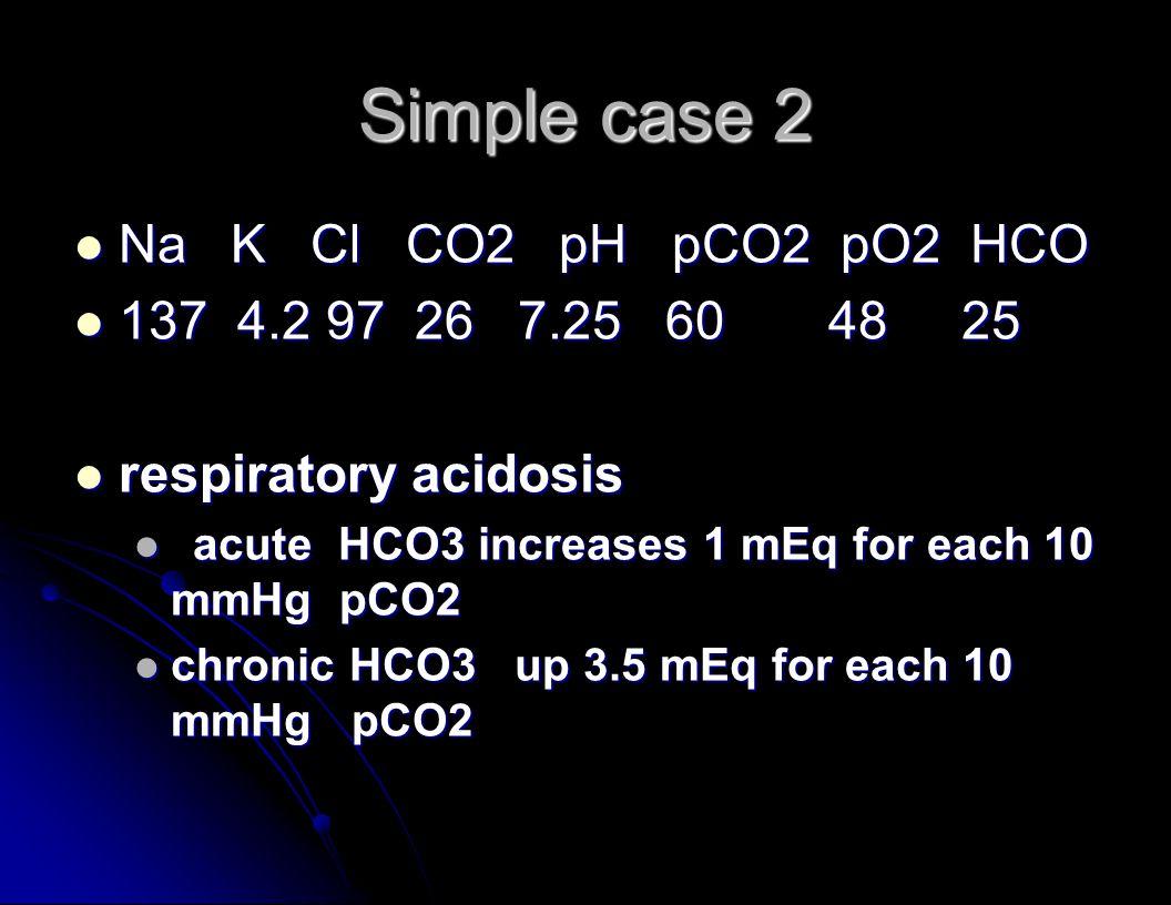 Simple case 2 Na K Cl CO2 pH pCO2 pO2 HCO Na K Cl CO2 pH pCO2 pO2 HCO 137 4.2 97 26 7.25 60 48 25 137 4.2 97 26 7.25 60 48 25 respiratory acidosis respiratory acidosis acute HCO3 increases 1 mEq for each 10 mmHg pCO2 acute HCO3 increases 1 mEq for each 10 mmHg pCO2 chronic HCO3 up 3.5 mEq for each 10 mmHg pCO2 chronic HCO3 up 3.5 mEq for each 10 mmHg pCO2
