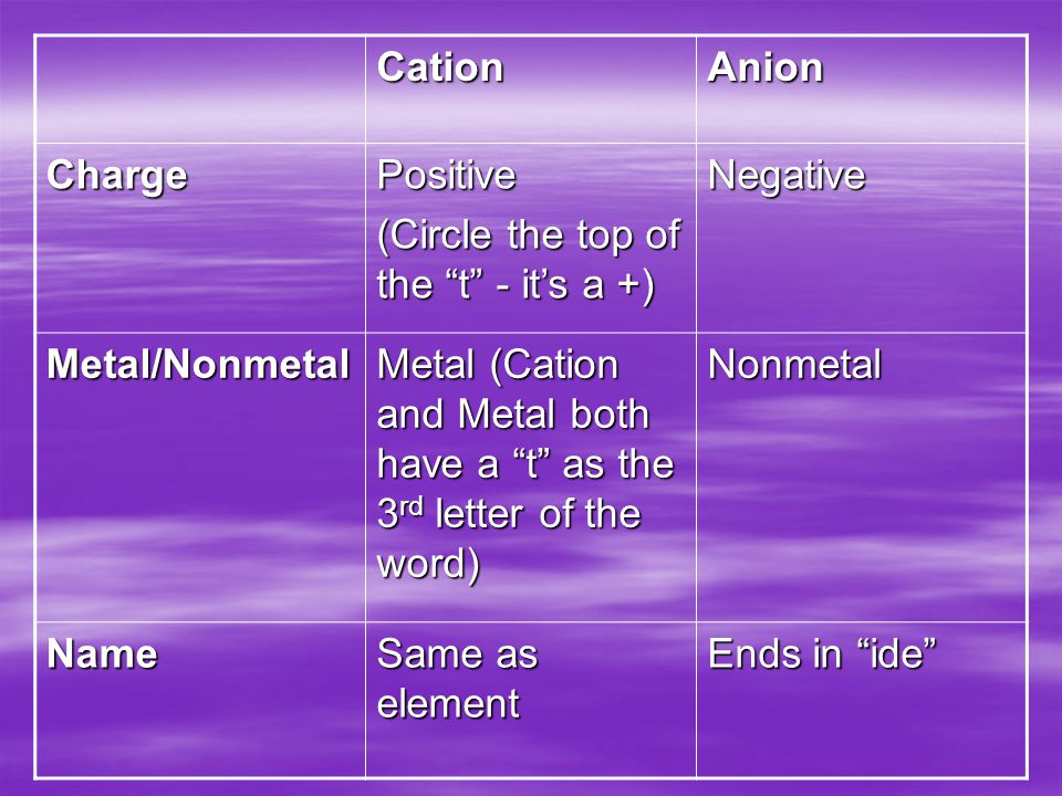 Ionic Compounds  Contain both cations and anions  Electrically neutral because the total positive charge of the cations is equal to the total negative charge of the anions  Properties: 1.