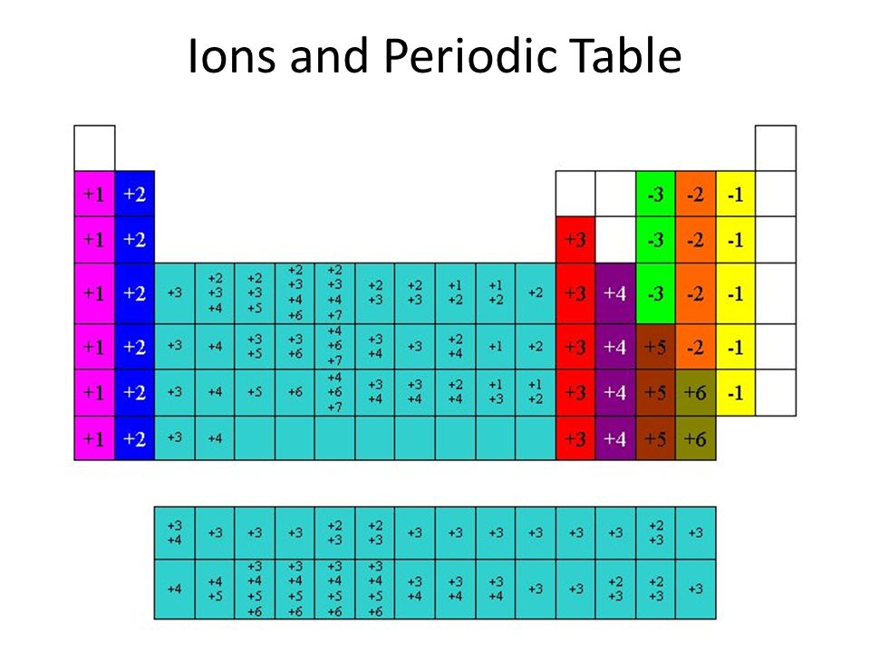 Ions and Periodic Table