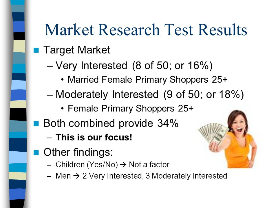 Market Research Test Results Target Market –Very Interested (8 of 50; or 16%) Married Female Primary Shoppers 25+ –Moderately Interested (9 of 50; or 18%) Female Primary Shoppers 25+ Both combined provide 34% –This is our focus.