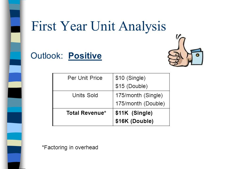 First Year Unit Analysis *Factoring in overhead Per Unit Price$10 (Single) $15 (Double) Units Sold175/month (Single) 175/month (Double) Total Revenue*$11K (Single) $16K (Double) Outlook: Positive