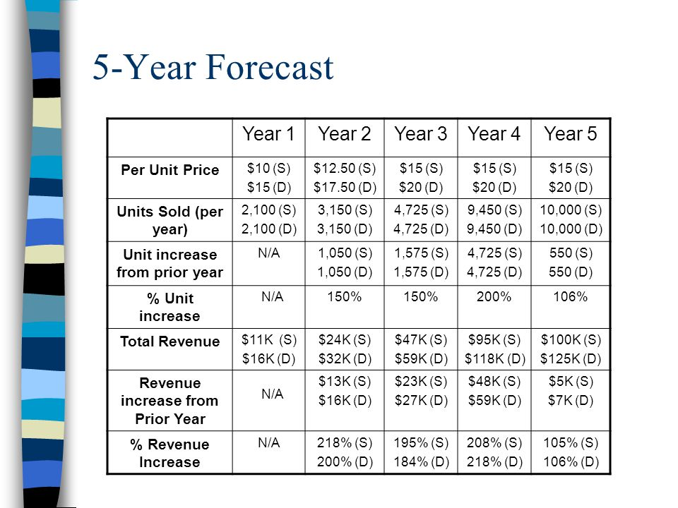 5-Year Forecast Year 1Year 2Year 3Year 4Year 5 Per Unit Price $10 (S) $15 (D) $12.50 (S) $17.50 (D) $15 (S) $20 (D) $15 (S) $20 (D) $15 (S) $20 (D) Units Sold (per year) 2,100 (S) 2,100 (D) 3,150 (S) 3,150 (D) 4,725 (S) 4,725 (D) 9,450 (S) 9,450 (D) 10,000 (S) 10,000 (D) Unit increase from prior year N/A1,050 (S) 1,050 (D) 1,575 (S) 1,575 (D) 4,725 (S) 4,725 (D) 550 (S) 550 (D) % Unit increase N/A150% 200%106% Total Revenue $11K (S) $16K (D) $24K (S) $32K (D) $47K (S) $59K (D) $95K (S) $118K (D) $100K (S) $125K (D) Revenue increase from Prior Year N/A $13K (S) $16K (D) $23K (S) $27K (D) $48K (S) $59K (D) $5K (S) $7K (D) % Revenue Increase N/A218% (S) 200% (D) 195% (S) 184% (D) 208% (S) 218% (D) 105% (S) 106% (D)