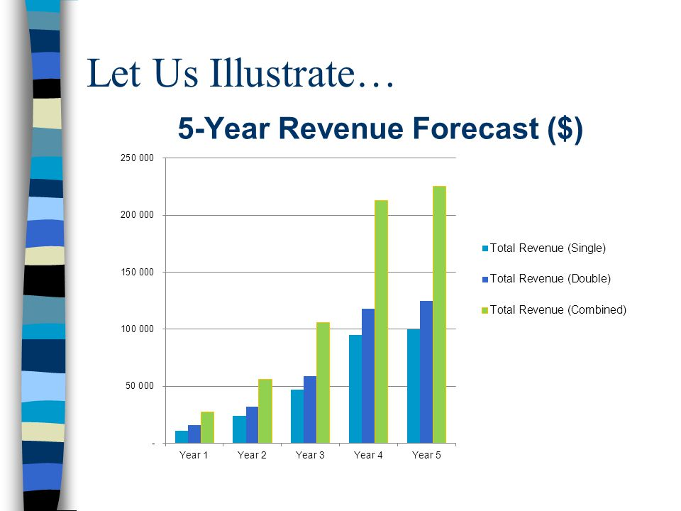 Let Us Illustrate… 5-Year Revenue Forecast ($)