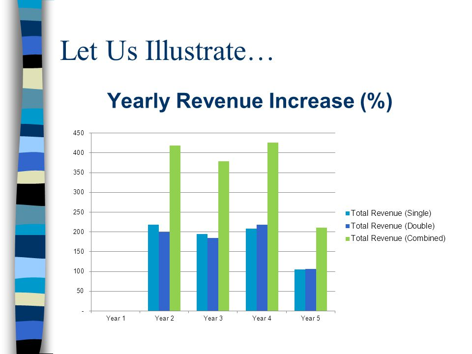 Let Us Illustrate… Yearly Revenue Increase (%)
