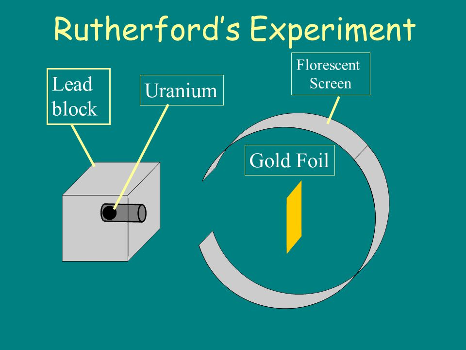 Rutherford's Experiment Used alpha particles to shoot at gold foil Hypothesized alpha particles should go straight through the foil Found particles were directed in many directions, including back in the original direction Used gold foil because it could be made atoms thin