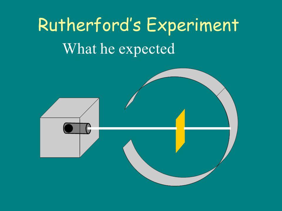 Lead block Uranium Gold Foil Florescent Screen Rutherford's Experiment