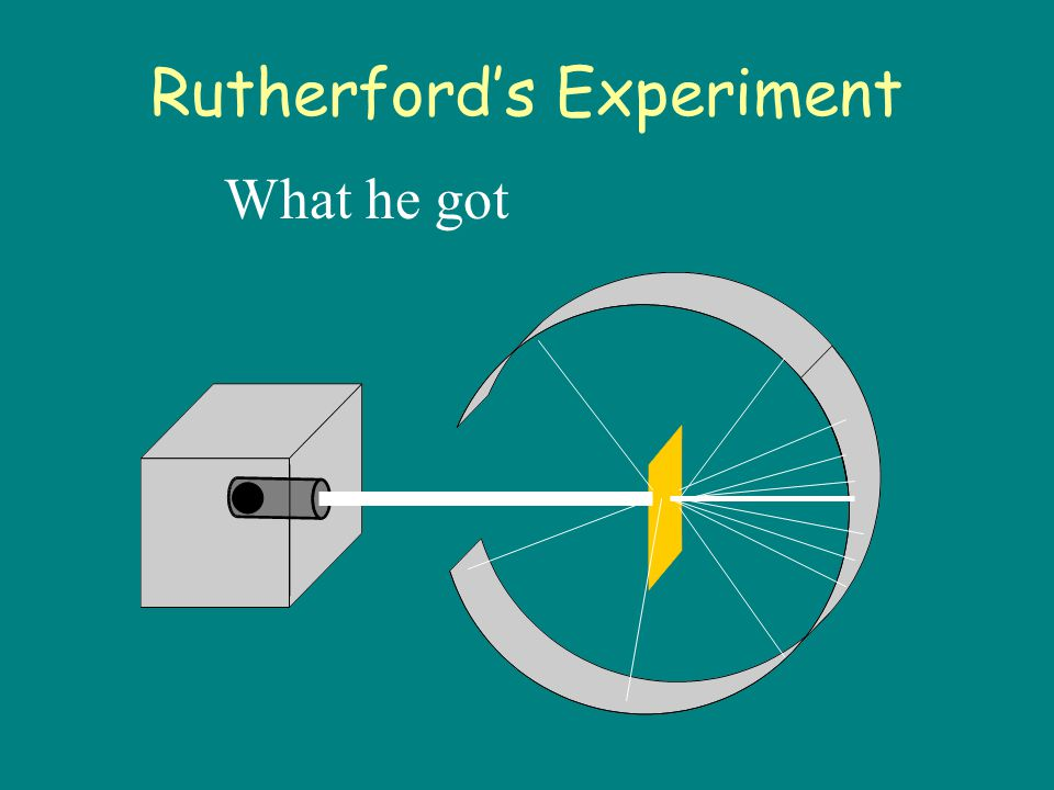 Rutherford's Experiment Because, he thought the mass was evenly distributed in the atom.